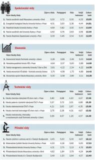 datování ropné plošiny