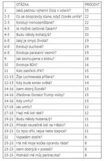 25 nejčastějších otázek na které mladí Britové hledají odpovědi na internetu.