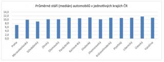 Průměrné stáří (medián) automobilů v jednotlivých krajích ČR.