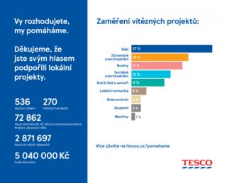 Tesco rozdělilo pět milionů korun neziskovým organizacím.