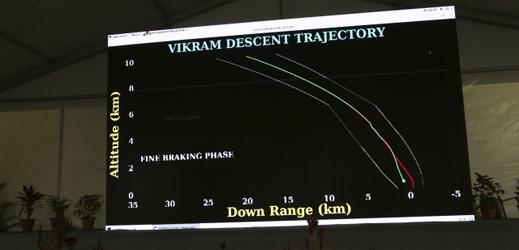 Indická sonda zaměřila ztracený modul na povrchu Měsíce.