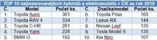 TOP 10 nejinzerovanějších hybridů a elektromobilů v ČR za rok 2019.