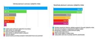 Průzkum: výdejní místa v koronakrizi a co bude dál