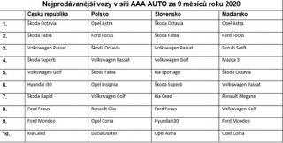Prodejnost vozů v síti AAA v jednotlivých zemích.