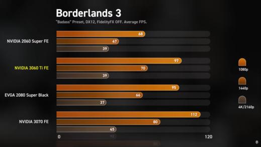 Nvidia uvádí další grafickou kartu, vyplatí se nejvíc z nových modelů