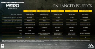 Vylepšená verze Metro Exodus vyjde v květnu, odhaleny nároky na PC.