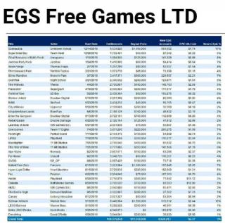 Fortnite Epicu vydělává miliardy, společnost platí za hry zdarma směšné částky
