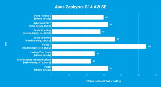 Asus Zephyrus G14 AW SE - productor musical de reproducción