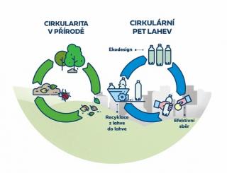 Cirkularita - příroda a průmysl.