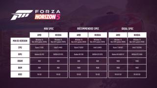 Forza Horizon 5 si řekne o dost výkonu, známe konkrétní požadavky