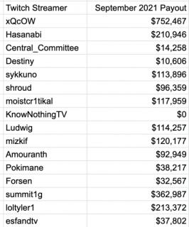 Streamovací platforma Twitch.tv se potýká s velkým únikem dat