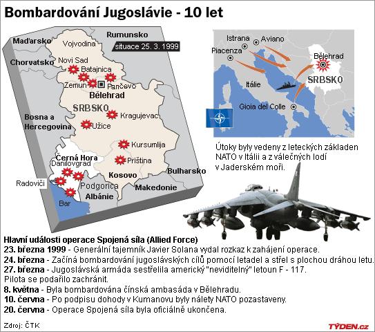 Výsledek obrázku pro foto bombardování srbska
